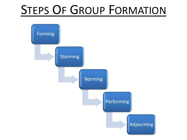 STEPS OF GROUP FORMATION Forming Storming Norming Performing Adjourning