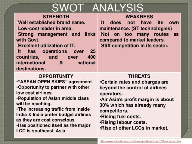 swot matrix of airasia Swot analysis - fly emirates essays swot analysis for air asia strengths with its four elements in a 2×2 matrix a swot analysis.