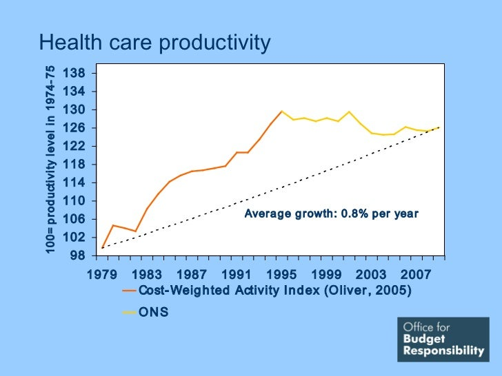 Health care productivity                                            138100= p rod ucti vi ty l evel i n 1974- 75          ...