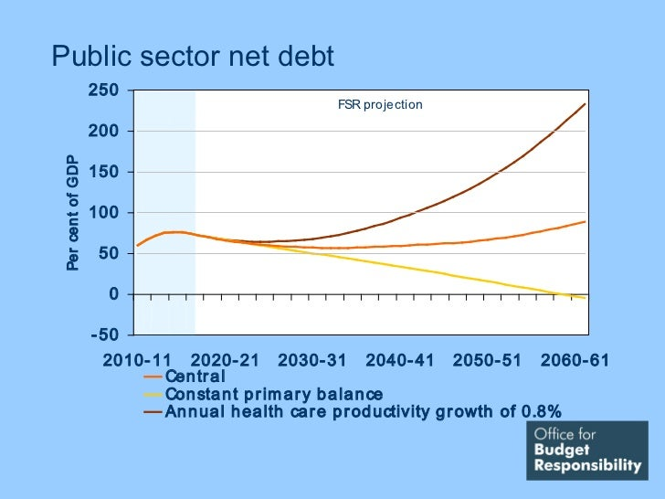 Public sector net debt                   250                                                  FSR projection              ...