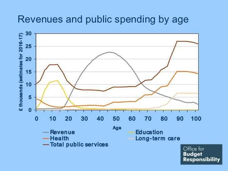 Revenues and public spending by age                                              30£ th ousa n d s (esti m a tes for 2016-...