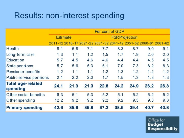 Results: non-interest spending                                                      Per cent of GDP                       ...