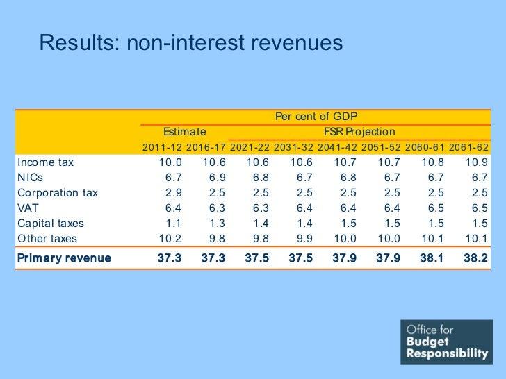 Results: non-interest revenues                                                Per cent of GDP                          Est...