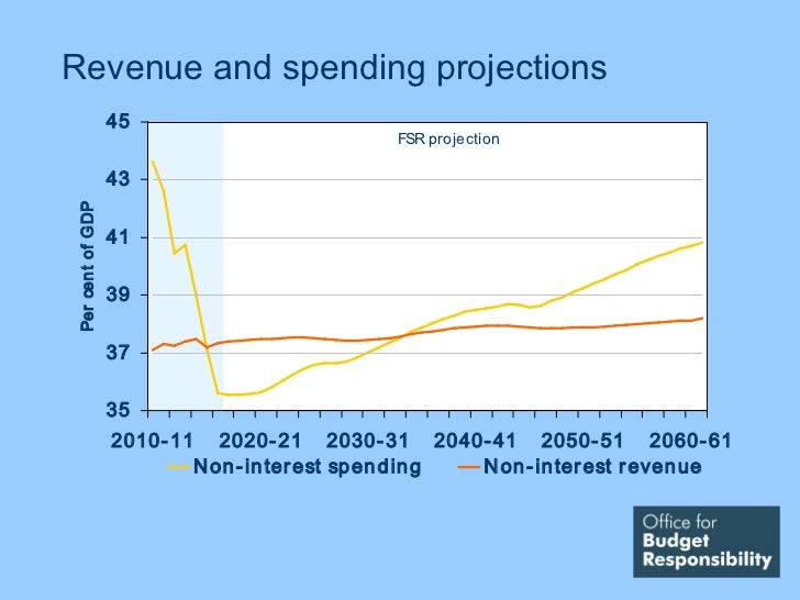 Revenue and spending projections                  45                                                FSR projection        ...