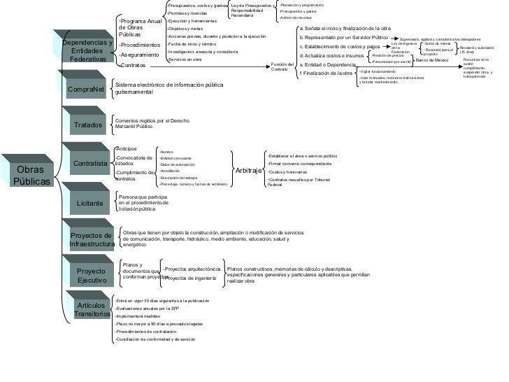 Obras  Públicas Dependencias y  Entidades  Federativas CompraNet Tratados Contratista Licitante Proyectos de  Infraestruct...