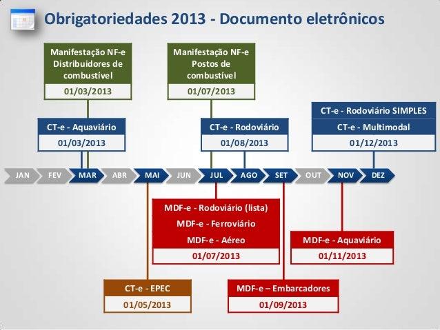 CT-e - EPEC01/05/2013MDF-e – Embarcadores01/09/2013MDF-e - Aquaviário01/11/2013MDF-e - Rodoviário (lista)MDF-e - Ferroviár...