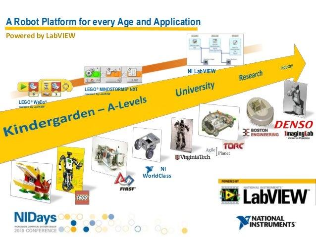 LabVIEW Robotics: Sense-Think-Act Slide 3