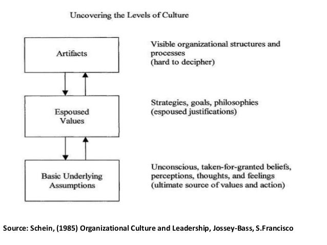 cultural web of johnson and scholes 1992 Amazoncom: exploring corporate strategy (9780135256350): gerry johnson, kevan scholes:  political and cultural process.