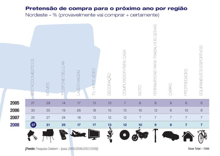 Pretensão de compra para o próximo ano por região