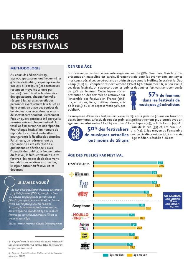 Observation filière musicale   synthèse - les festivals de musiques actuelles en pays de la loire - publics & économie.pdf Slide 2
