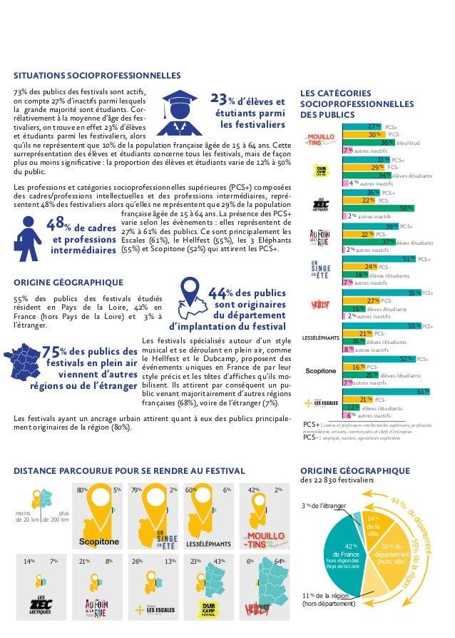 Observation filière musicale   synthèse - les festivals de musiques actuelles en pays de la loire - publics & économie.pdf Slide 3