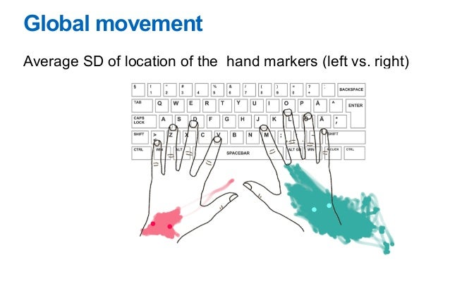 Observations on Typing from 136 Million Keypresses V. Dhakal, A.M. Feit, P-O. Kristensson, A. Oulasvirta Proc. CHI 2018 3....