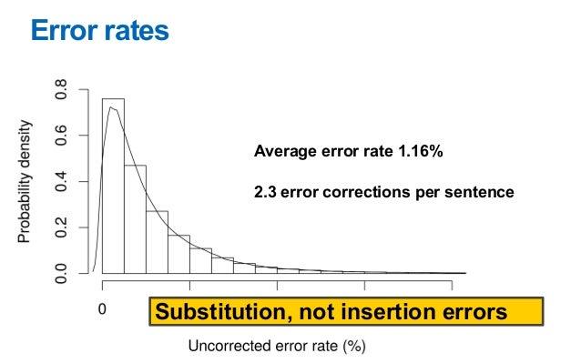 Interkey interval vs. Keypress duration Avg IKI 239 ms (SD 111) Avg KPD 116 ms (SD 24) KPD uniform, not predictive of wpm ...
