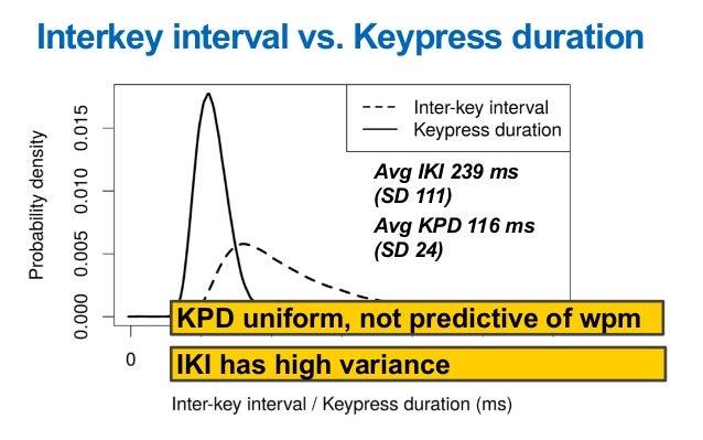 Observations on Typing from 136 Million Keypresses V. Dhakal, A.M. Feit, P-O. Kristensson, A. Oulasvirta Proc. CHI 2018 Er...