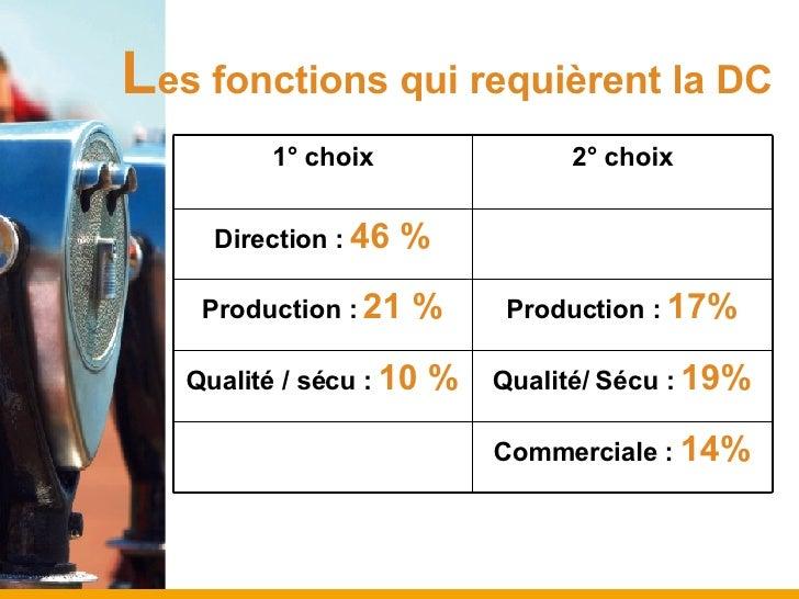 L es fonctions qui requièrent la DC Commerciale :  14% Qualité/ Sécu :  19% Qualité / sécu :  10 % Production :  17% Produ...