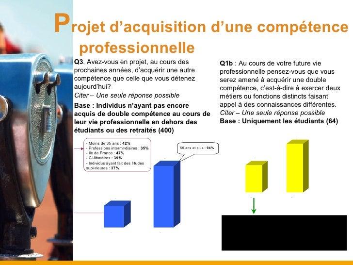P rojet d'acquisition d'une compétence  professionnelle Q3 . Avez-vous en projet, au cours des prochaines années, d'acquér...