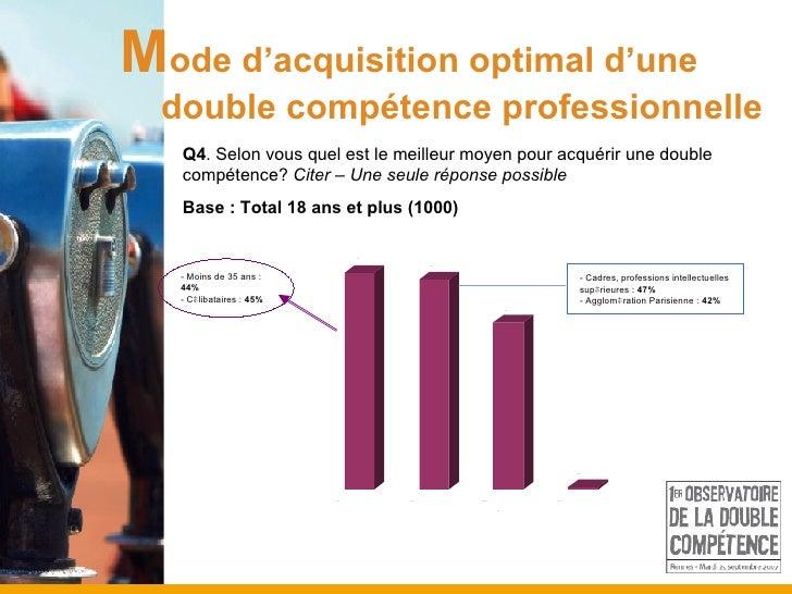 M ode d'acquisition optimal d'une  double compétence professionnelle Q4 . Selon vous quel est le meilleur moyen pour acqué...