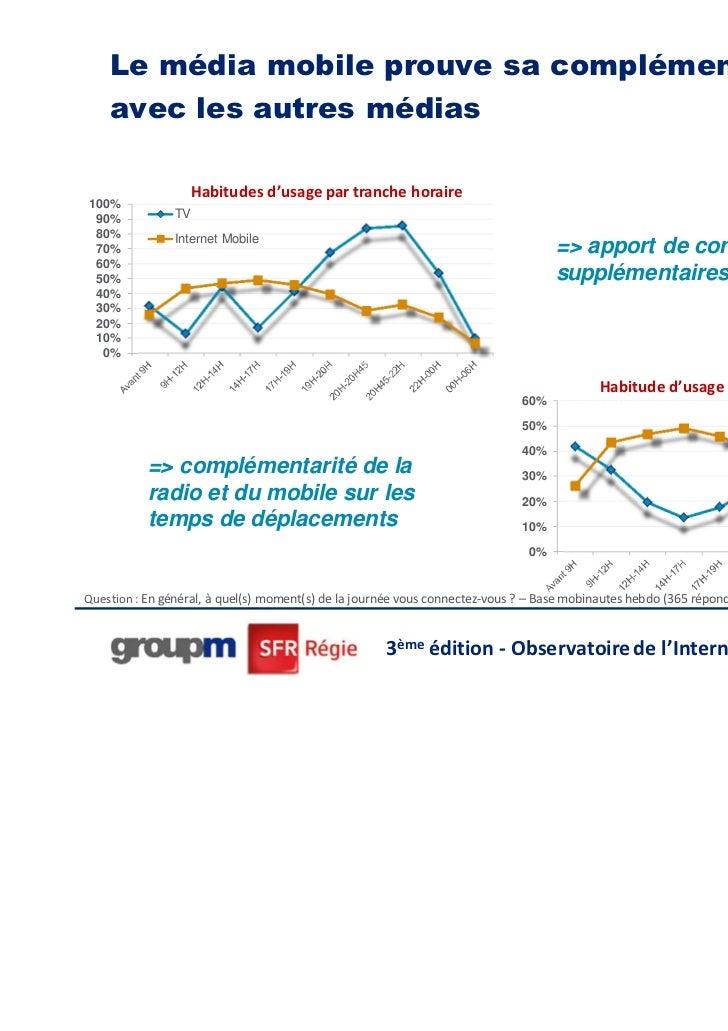 Le média mobile prouve sa complémentarité    avec les autres médias                    Habitudes d'usage par tranche horai...