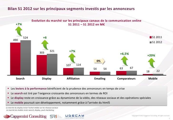 Bilan S1 2012 sur les principaux segments investis par les annonceurs                                Evolution du marché s...
