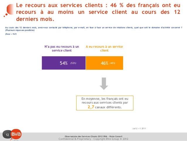 Le recours aux services clients : 46 % des français ont eu           recours à au moins un service client au cours des 12 ...