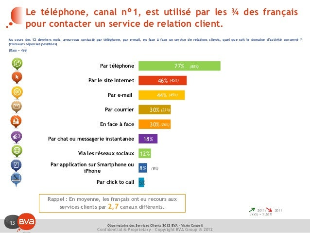 Le téléphone, canal n°1, est utilisé par les ¾ des français          pour contacter un service de relation client.Au cours...