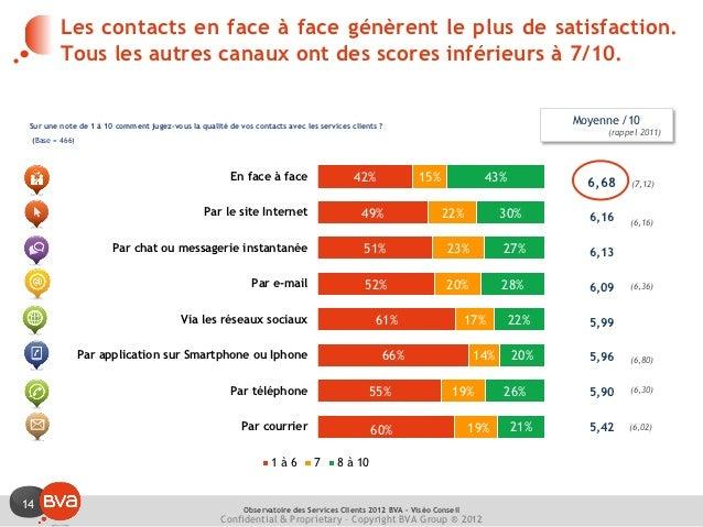 Les contacts en face à face génèrent le plus de satisfaction.         Tous les autres canaux ont des scores inférieurs à 7...