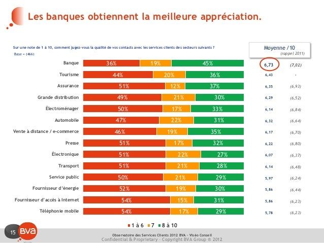 Les banques obtiennent la meilleure appréciation. Sur une note de 1 à 10, comment jugez-vous la qualité de vos contacts av...