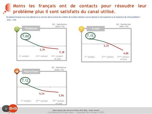 Moins les français ont de contacts pour résoudre leur         problème plus il sont satisfaits du canal utilisé. En généra...