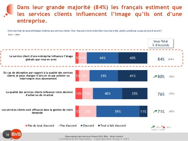 Dans leur grande majorité (84%) les français estiment que              les services clients influencent l'image qu'ils ont...