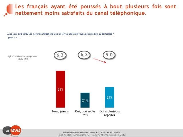 Les français ayant été poussés à bout plusieurs fois sont        nettement moins satisfaits du canal téléphonique. Avez-vo...