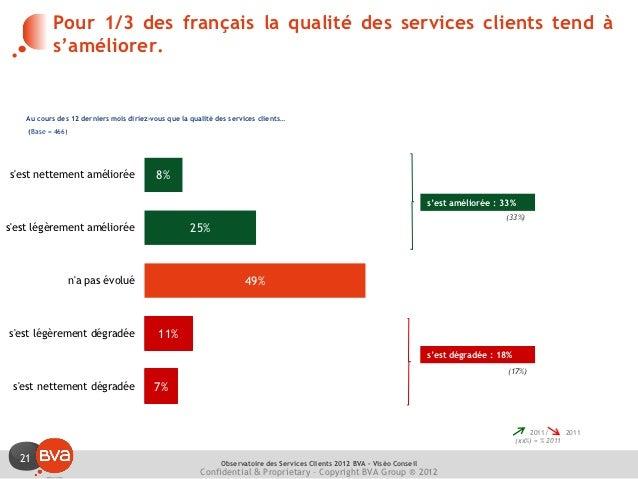 Pour 1/3 des français la qualité des services clients tend à           s'améliorer.    Au cours des 12 derniers mois dirie...