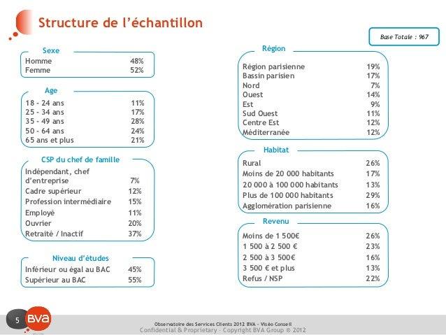 Structure de l'échantillon                                                                                                ...