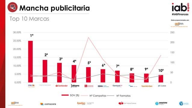 #IABFinanzas SOV (%) Nº Campañas Nº Formatos Datos proporcionados por: 0 50 100 150 200 250 0,00% 5,00% 10,00% 15,00% 20,0...