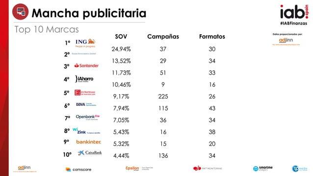 #IABFinanzas 1º 2º 3º 5º 6º 7º 8º 9º 10º Datos proporcionados por: SOV Campañas Formatos 24,94% 37 30 13,52% 29 34 11,73% ...
