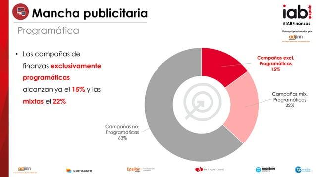 #IABFinanzas Datos proporcionados por: • Las campañas de finanzas exclusivamente programáticas alcanzan ya el 15% y las mi...