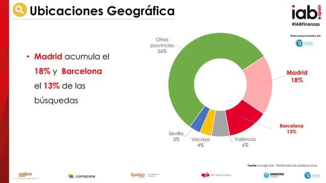 #IABFinanzas Datos proporcionados por: Ubicaciones Geográfica • Madrid acumula el 18% y Barcelona el 13% de las búsquedas ...