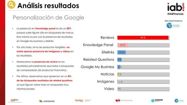 #IABFinanzas Datos proporcionados por: Análisis resultados 98 % 20 % 16 % 8 % 5 % 2 % 1 % 0% Reviews Knowledge Panel Sitel...