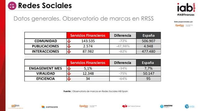 #IABFinanzas Redes Sociales Datos proporcionados por: Fuente : Observatorio de marcas en Redes Sociales IAB Spain Datos ge...