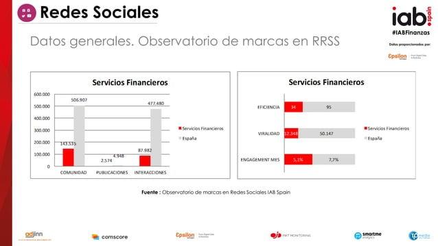 #IABFinanzas Datos proporcionados por: Fuente : Observatorio de marcas en Redes Sociales IAB Spain Datos generales. Observ...