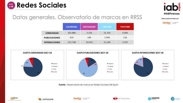 #IABFinanzas Fuente : Observatorio de marcas en Redes Sociales IAB Spain Datos proporcionados por:Datos generales. Observa...