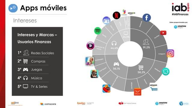 #IABFinanzas 1º Redes Sociales 2º Compras 3º Música4º Juegos TV & Series5º Intereses y Marcas – Usuarios Finanzas Datos pr...
