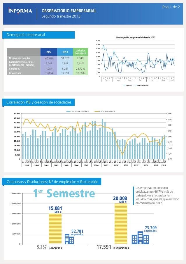 Pag.1 de 2  OBSERVATORIO EMPRESARIAL Segundo trimestre 2013  Demografía empresarial  Demografia empresarial desde 2007 18....