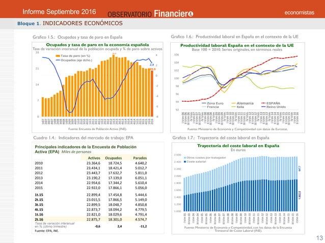 OBSERVATORIO ECONÓMICO FINANCIERO Septiembre 2016 13 Bloque 1. INDICADORES ECONÓMICOS Grafico 1.5.: Ocupados y tasa de par...