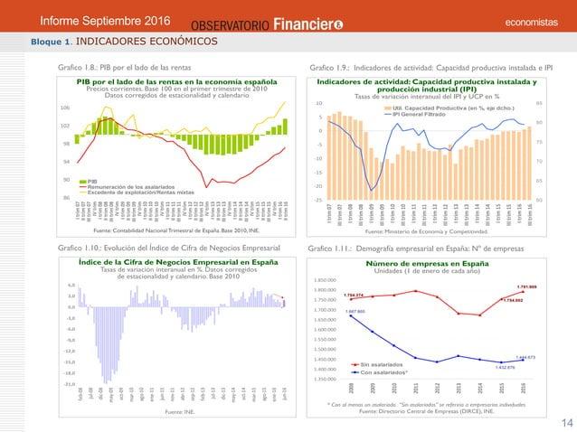 OBSERVATORIO ECONÓMICO FINANCIERO Septiembre 2016 14 Bloque 1. INDICADORES ECONÓMICOS Grafico 1.11.: Demografía empresaria...