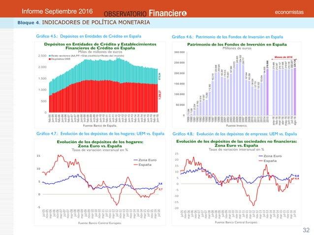 OBSERVATORIO ECONÓMICO FINANCIERO Septiembre 2016 32 Bloque 4. INDICADORES DE POLÍTICA MONETARIA Gráfico 4.8.: Evolución d...