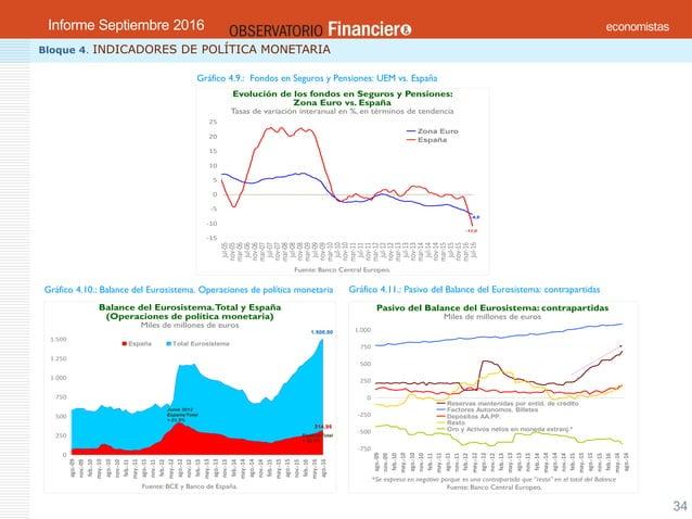 OBSERVATORIO ECONÓMICO FINANCIERO Septiembre 2016 34 Bloque 4. INDICADORES DE POLÍTICA MONETARIA Gráfico 4.9.: Fondos en S...