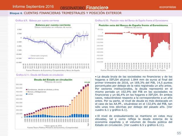 Observatorio Financiero Informe Septiembre 2016. Consejo General de Economistas.