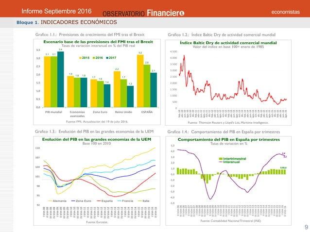 OBSERVATORIO ECONÓMICO FINANCIERO Septiembre 2016 9 Bloque 1. INDICADORES ECONÓMICOS Grafico 1.1.: Previsiones de crecimie...