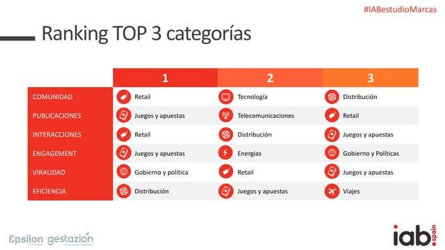 #IABestudioMarcas Ranking TOP 3 categorías 1 2 3 COMUNIDAD Retail Tecnología Distribución PUBLICACIONES Juegos y apuestas ...