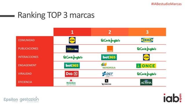 #IABestudioMarcas 1 2 3 COMUNIDAD PUBLICACIONES INTERACCIONES ENGAGEMENT VIRALIDAD EFICIENCIA Ranking TOP 3 marcas
